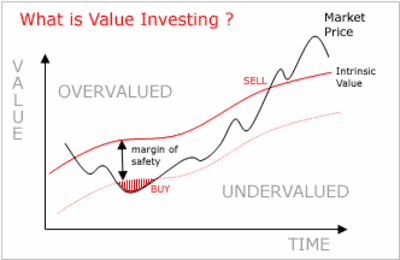 Margen de seguridad en el value investing