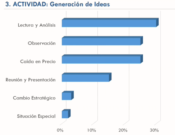 Generación de ideas en Magallanes Value Investors