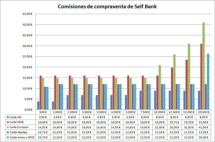 Chart with Self Bank trading commissions