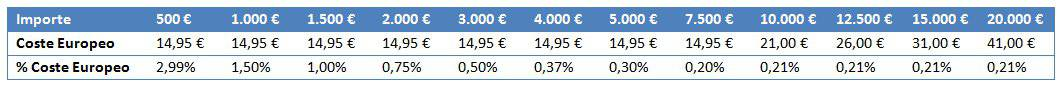 Self Bank sales commissions in the European market
