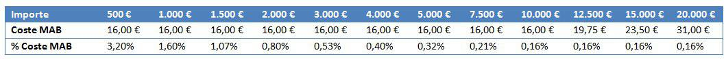 Self Bank sales commissions on the Spanish MAB