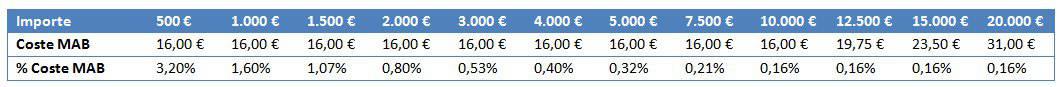 Comisiones de Self Bank de compraventa en el MAB español