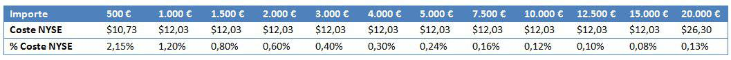 Self Bank trading fees on the Amex and NYSE