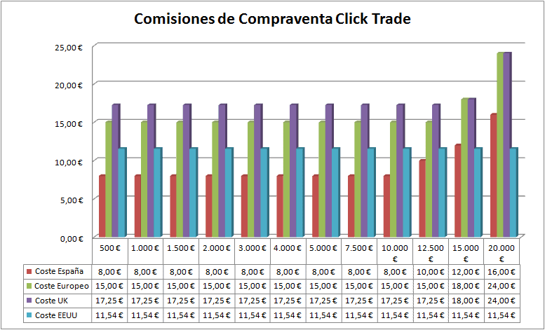 Click Trade buying and selling commissions