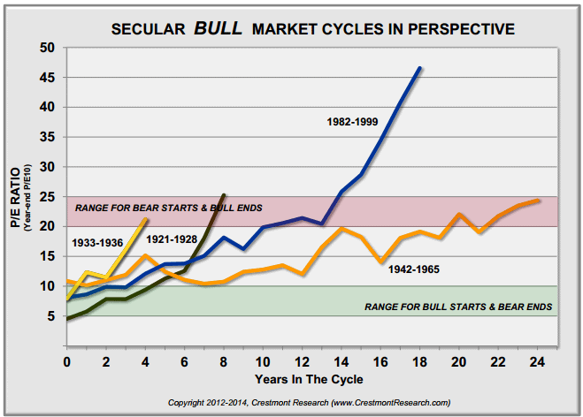 Evolution of the PER in upward cycles of the stock market