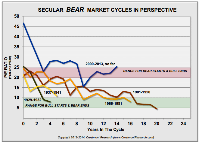 Evolution of the PER in bearish cycles of the stock market