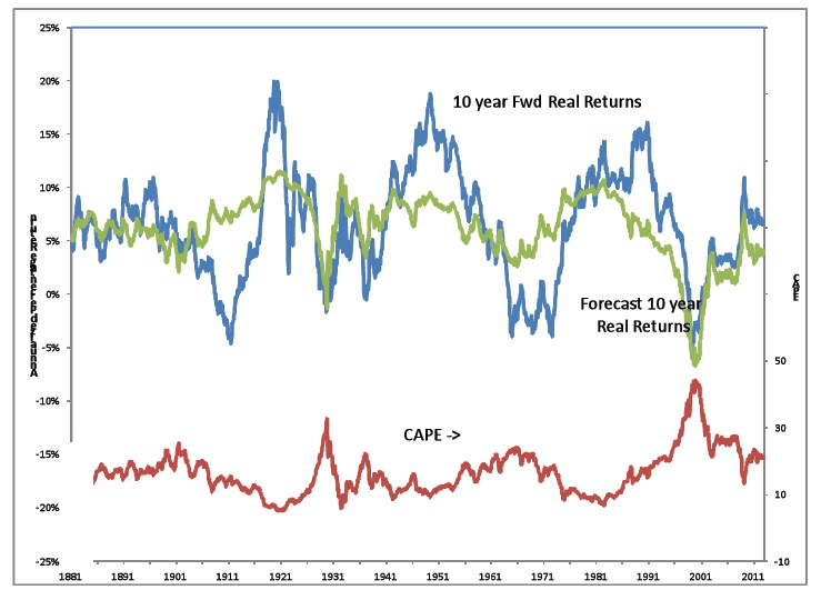 Relationship between Shiller's CAPE or PER and the 10-year stock market return