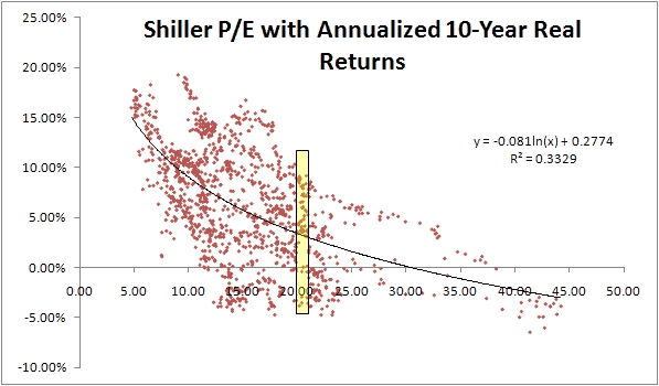 Relationship between Shiller's CAPE or PER and 10-year stock market profitability