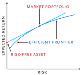Modern Portfolio Theory: Explanation and 3 Reasons We Should Discard It