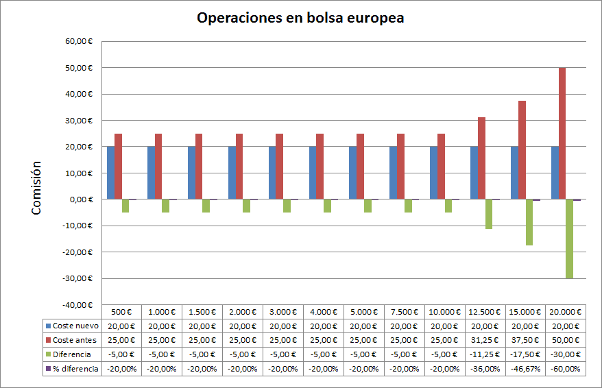 ING Direct Orange Broker European Exchange Rates Comparison