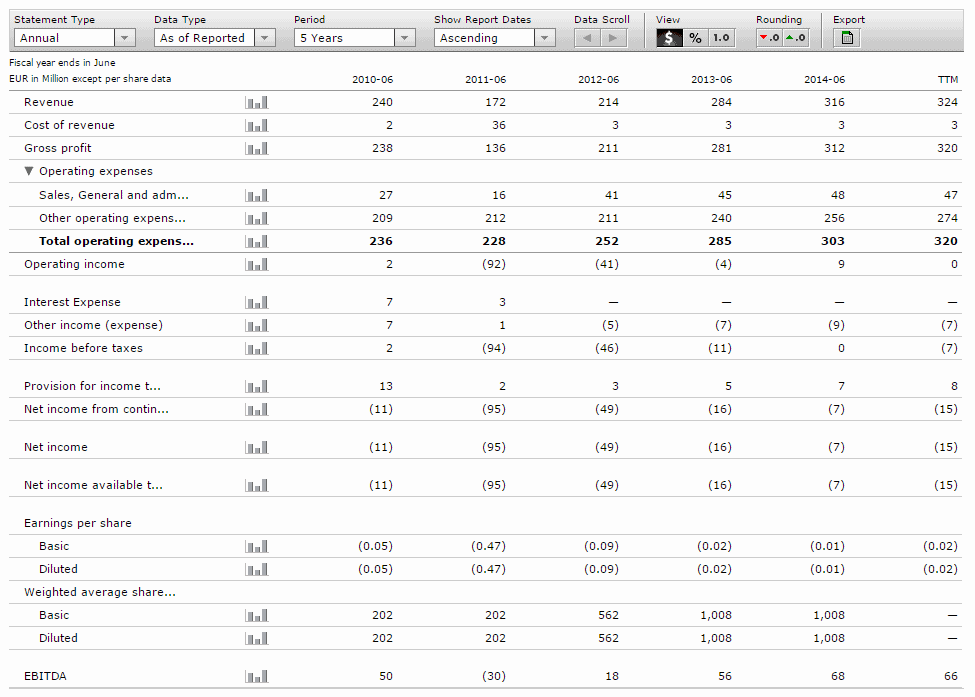 Analysis of the Juventus FC income statement