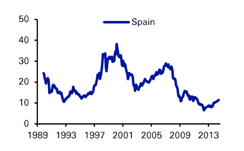 Historical CAPE of the Spanish stock market