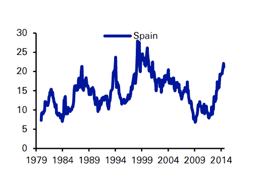 Historical PER of the Spanish stock market