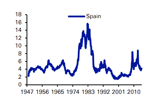 Historical dividend yield of the Spanish stock market