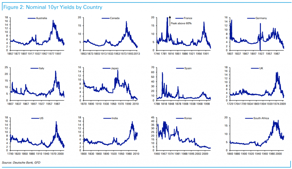 Historical nominal return of sovereign bonds