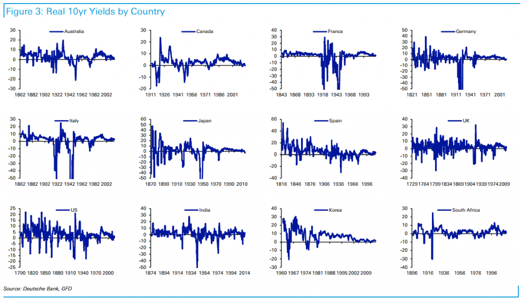 Historical real returns of sovereign bonds