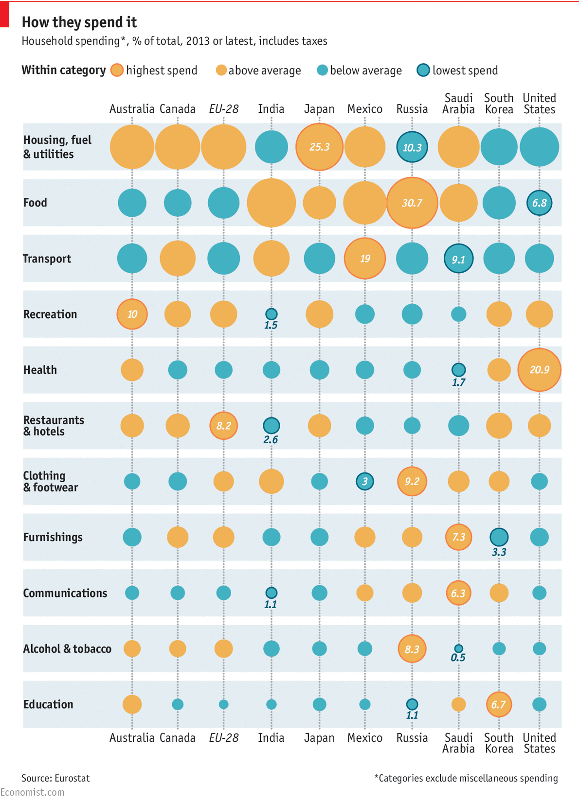 How people spend their money in different countries of the world
