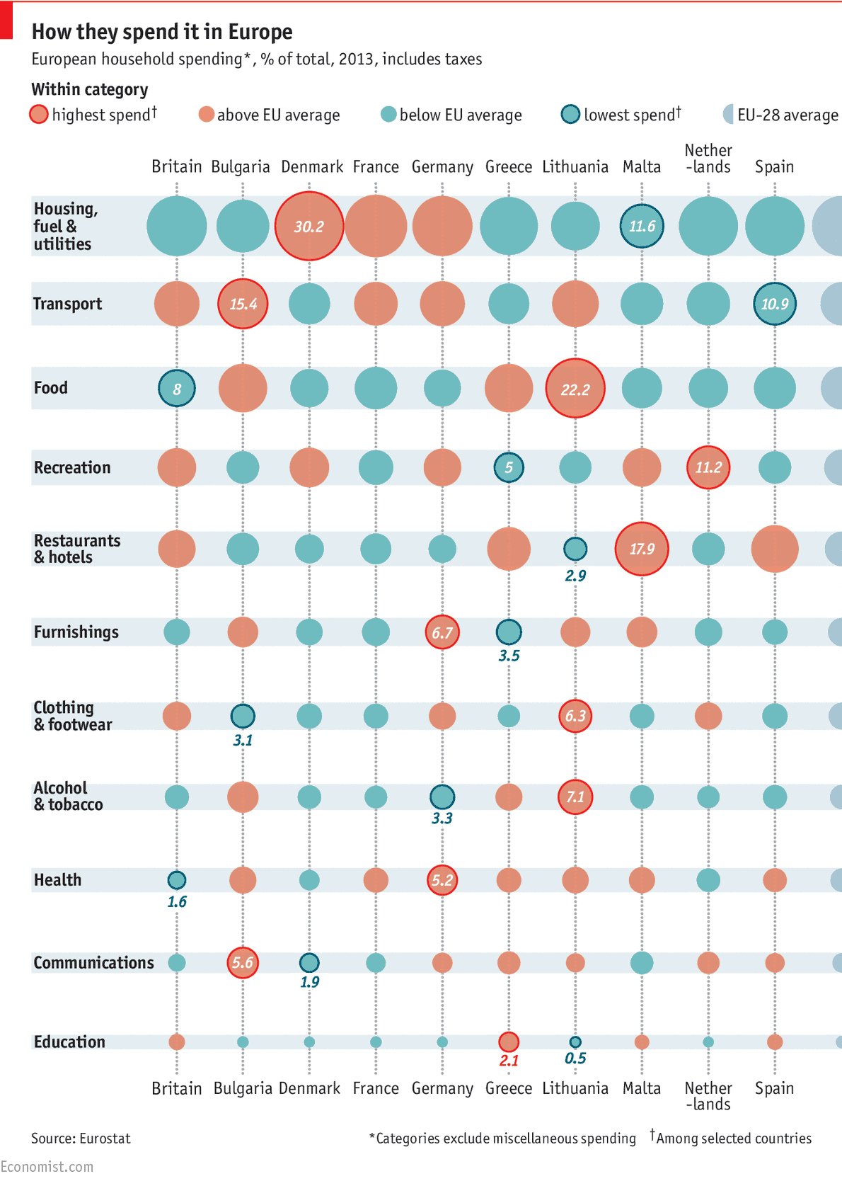 How people spend their money in different countries of Europe