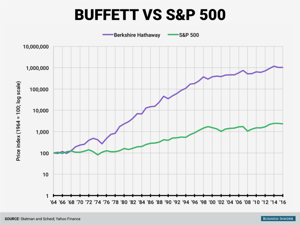 Warren Buffett's profitability compared to the S & P500
