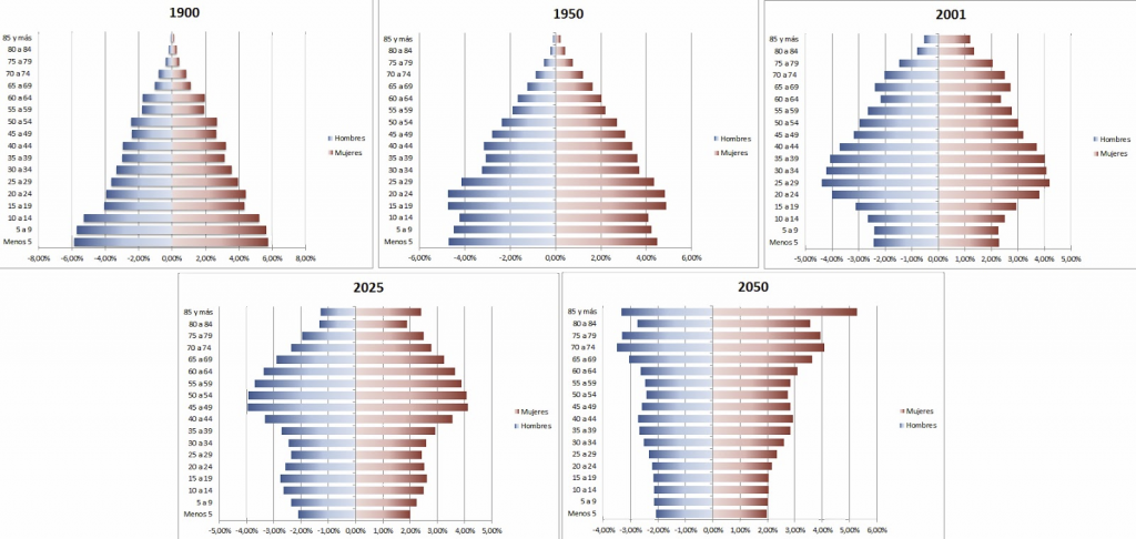 Evolution of the population pyramid in Spain