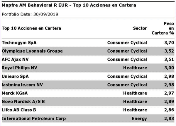 Cartera de Mapfre Behavioral Fund Octubre 2019